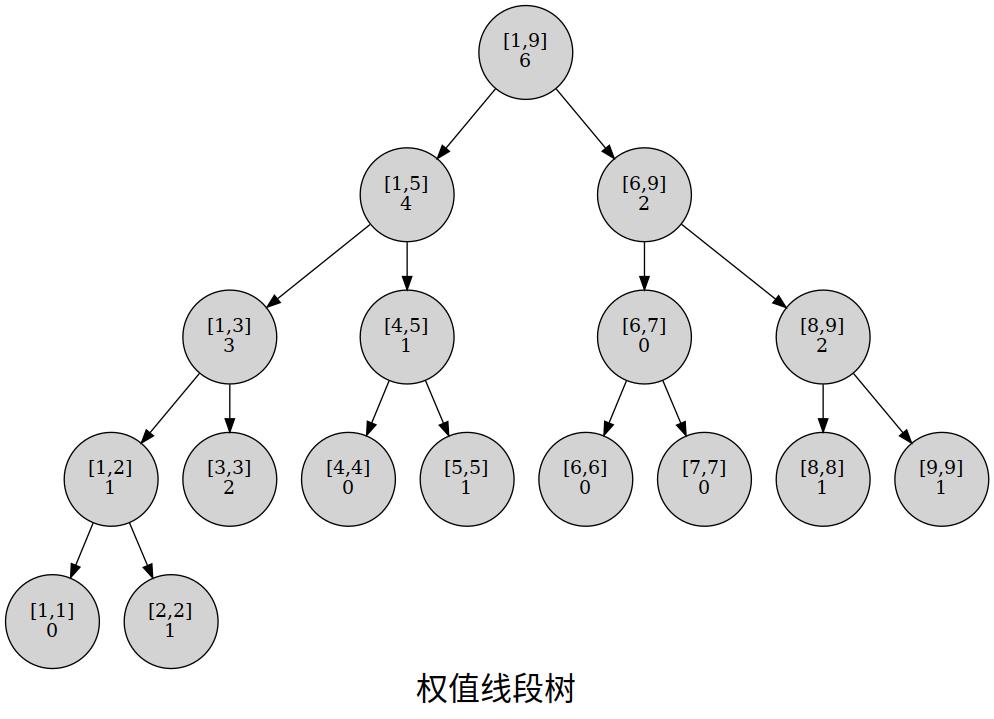 权值线段树